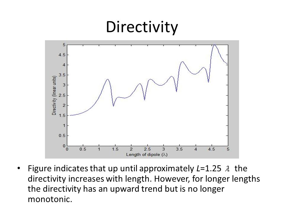 Directivity Figure indicates that up until approximately L=1.25 the directivity increases with length. However, for longer lengths the directivity has