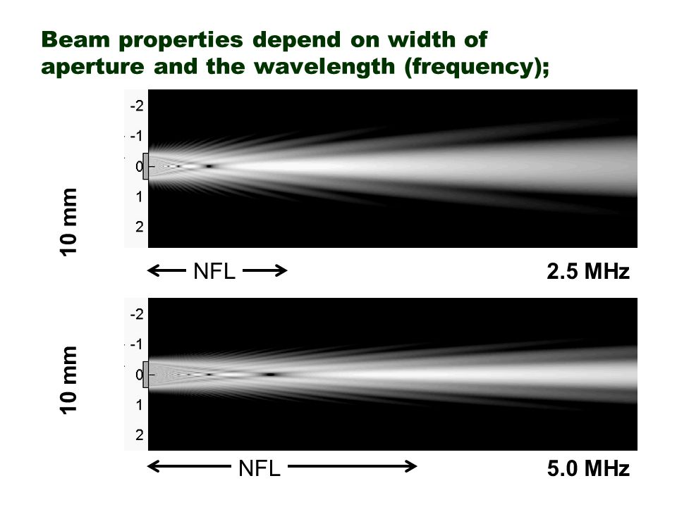 Beam properties depend on width of aperture and the wavelength (frequency); NFL 2.5 MHz 10 mm 5.0 MHz