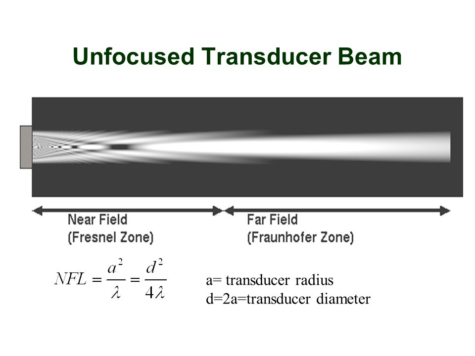 Unfocused Transducer Beam a= transducer radius d=2a=transducer diameter