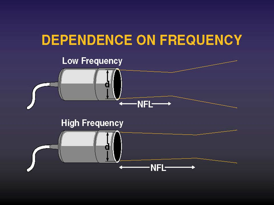 Dependence on frequency