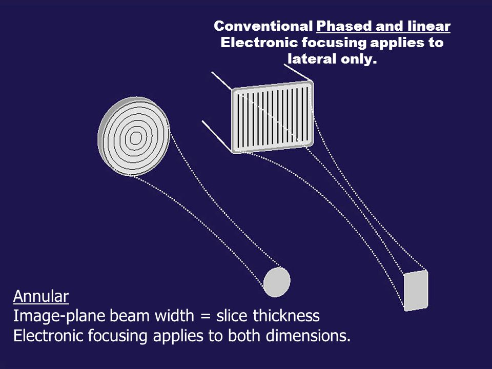 Annular Image-plane beam width = slice thickness Electronic focusing applies to both dimensions. Conventional Phased and linear Electronic focusing ap