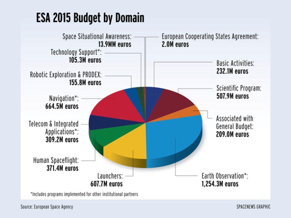 ESA budget