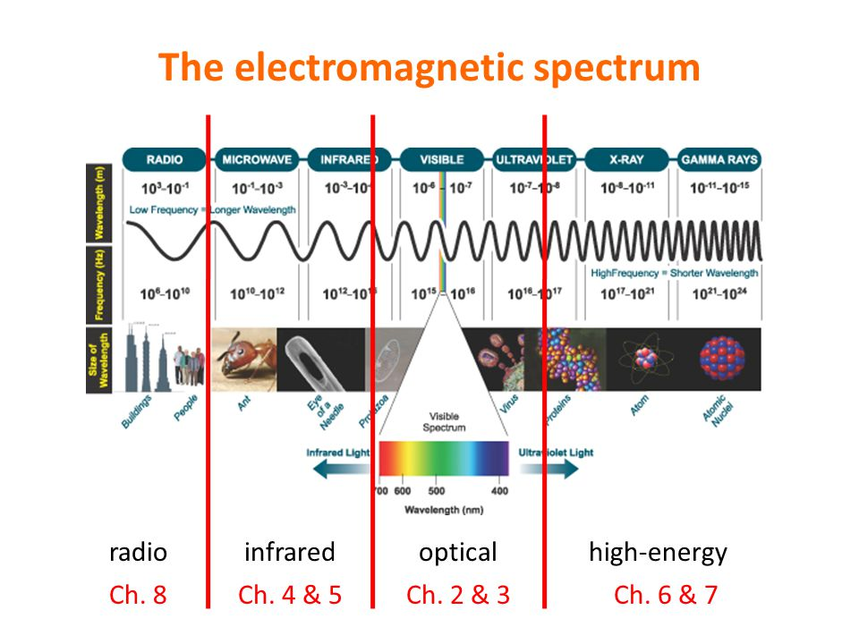 The electromagnetic spectrum radioinfraredopticalhigh-energy Ch. 8Ch. 4 & 5Ch. 2 & 3Ch. 6 & 7