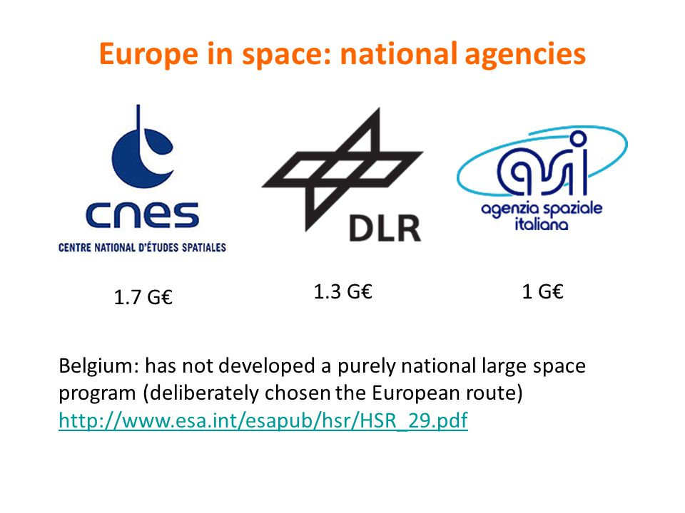 Europe in space: national agencies 1.7 G€ 1.3 G€1 G€ Belgium: has not developed a purely national large space program (deliberately chosen the European route) http://www.esa.int/esapub/hsr/HSR_29.pdf