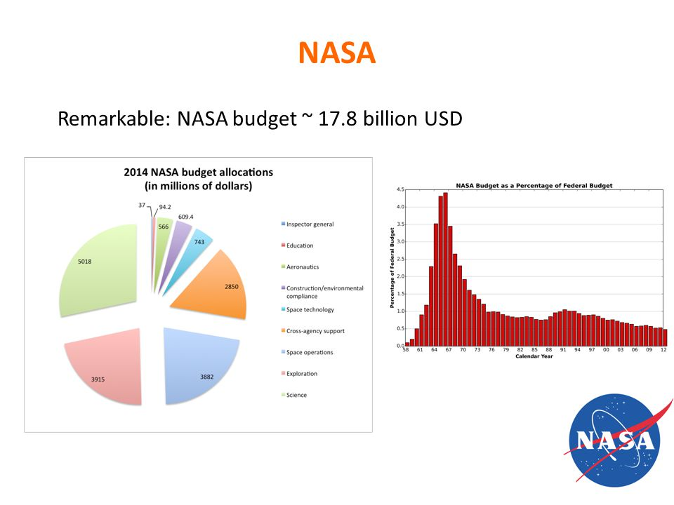 NASA Remarkable: NASA budget ~ 17.8 billion USD