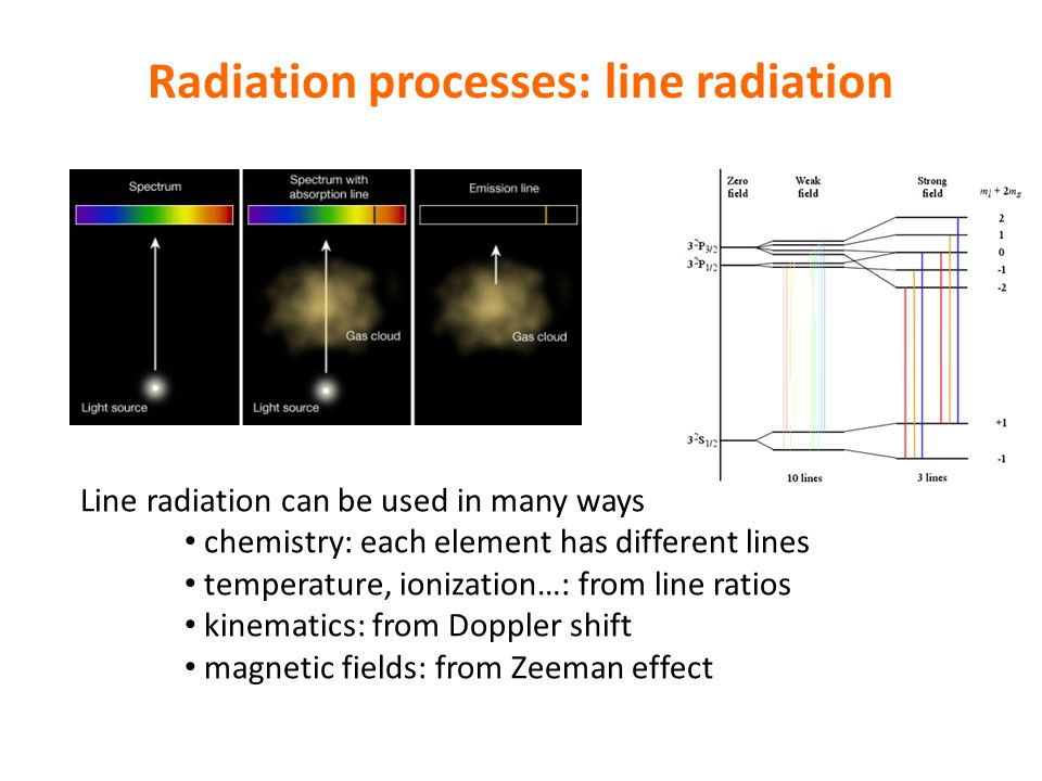 Radiation processes: line radiation Line radiation can be used in many ways chemistry: each element has different lines temperature, ionization…: from line ratios kinematics: from Doppler shift magnetic fields: from Zeeman effect