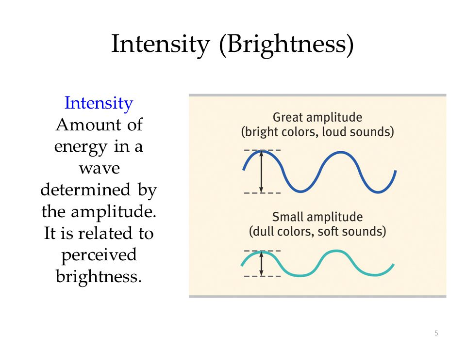 5 Intensity (Brightness) Intensity Amount of energy in a wave determined by the amplitude. It is related to perceived brightness.