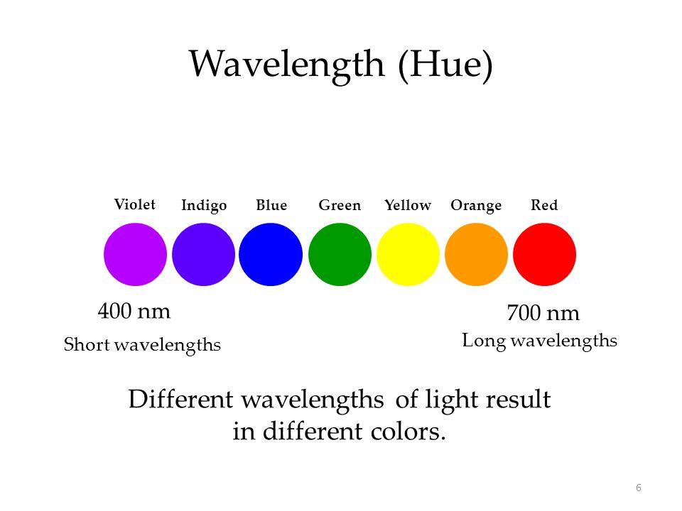 6 Wavelength (Hue) Different wavelengths of light result in different colors. 400 nm 700 nm Long wavelengths Short wavelengths Violet IndigoBlue Green