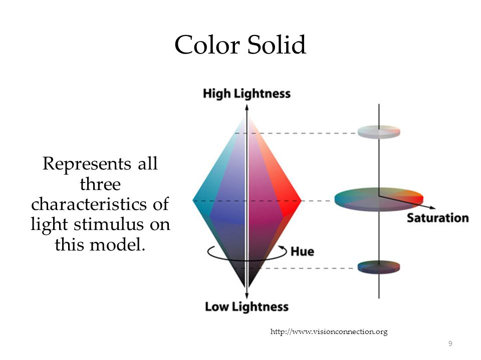9 Color Solid Represents all three characteristics of light stimulus on this model. http://www.visionconnection.org