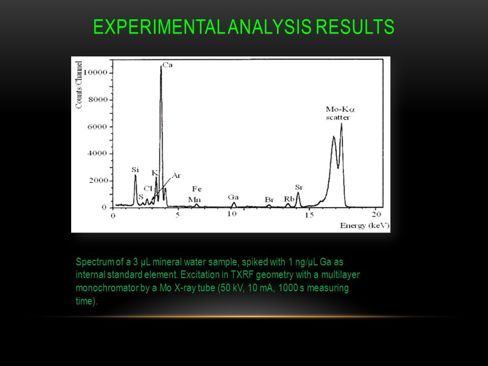 EXPERIMENTAL ANALYSIS RESULTS Spectrum of a 3 μL mineral water sample, spiked with 1 ng/μL Ga as internal standard element.