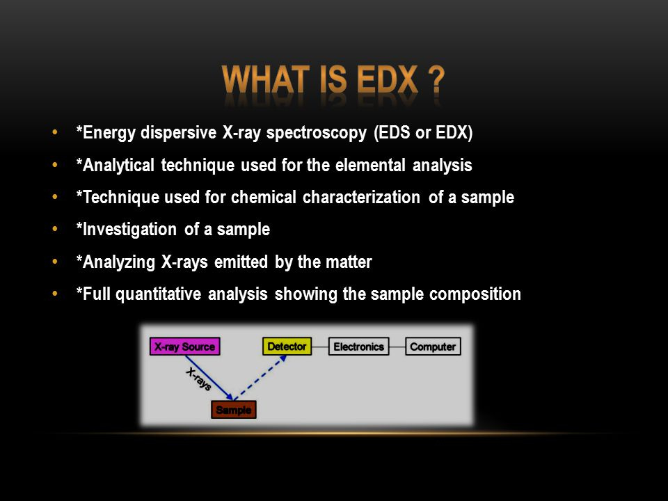 *Energy dispersive X-ray spectroscopy (EDS or EDX) *Analytical technique used for the elemental analysis *Technique used for chemical characterization of a sample *Investigation of a sample *Analyzing X-rays emitted by the matter *Full quantitative analysis showing the sample composition