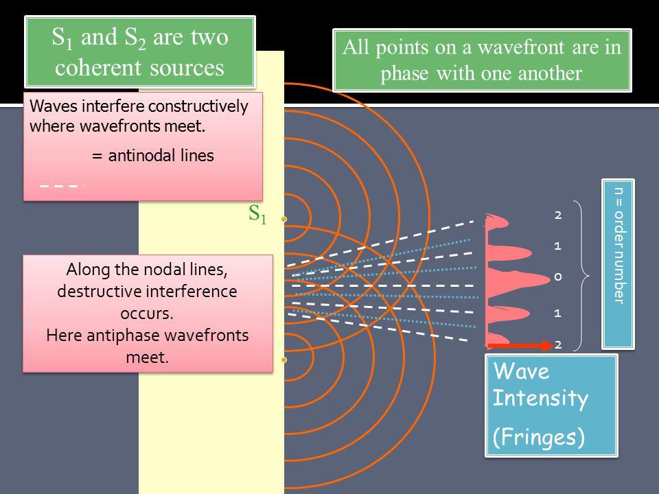 6 wavelength s 5 wavelengths