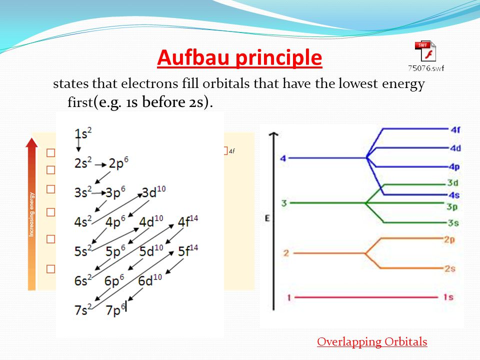 Aufbau principle states that electrons fill orbitals that have the lowest energy first (e.g.
