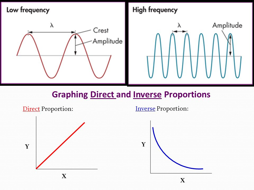 Graphing Direct and Inverse Proportions Direct Proportion: Inverse Proportion: Y X Y X