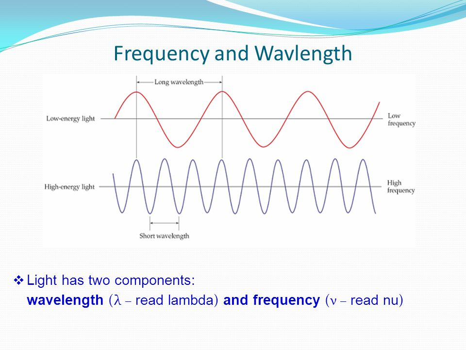Frequency and Wavlength  Light has two components: wavelength (λ – read lambda ) and frequency (ν – read nu )
