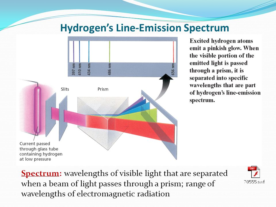 Hydrogen's Line-Emission Spectrum Spectrum: wavelengths of visible light that are separated when a beam of light passes through a prism; range of wavelengths of electromagnetic radiation