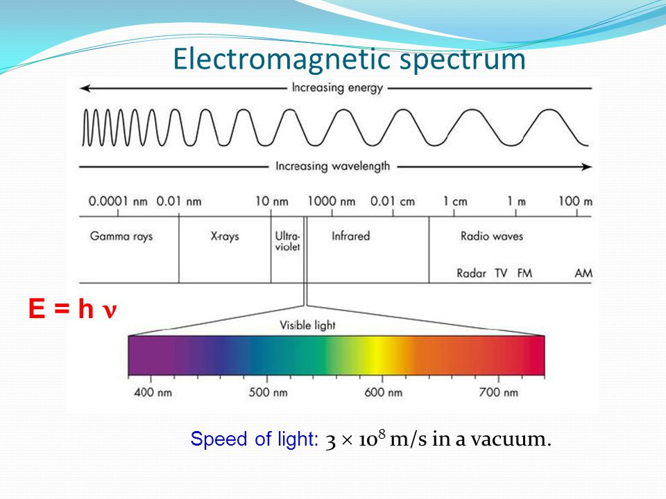 Electromagnetic spectrum Speed of light: 3  10 8 m/s in a vacuum. E = h ν