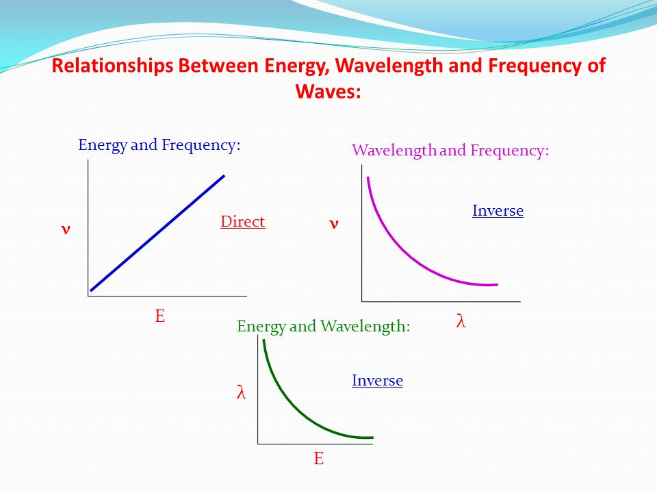 Relationships Between Energy, Wavelength and Frequency of Waves: Energy and Frequency: Wavelength and Frequency: Energy and Wavelength: E ν λ ν λ E Direct Inverse