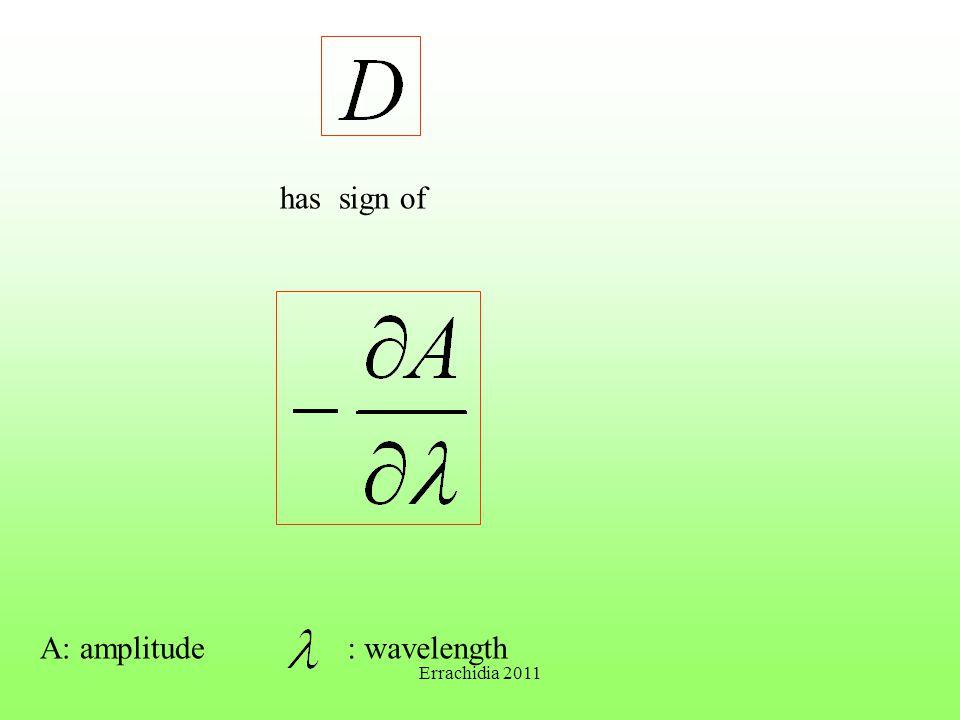 has sign of A: amplitude: wavelength Errachidia 2011