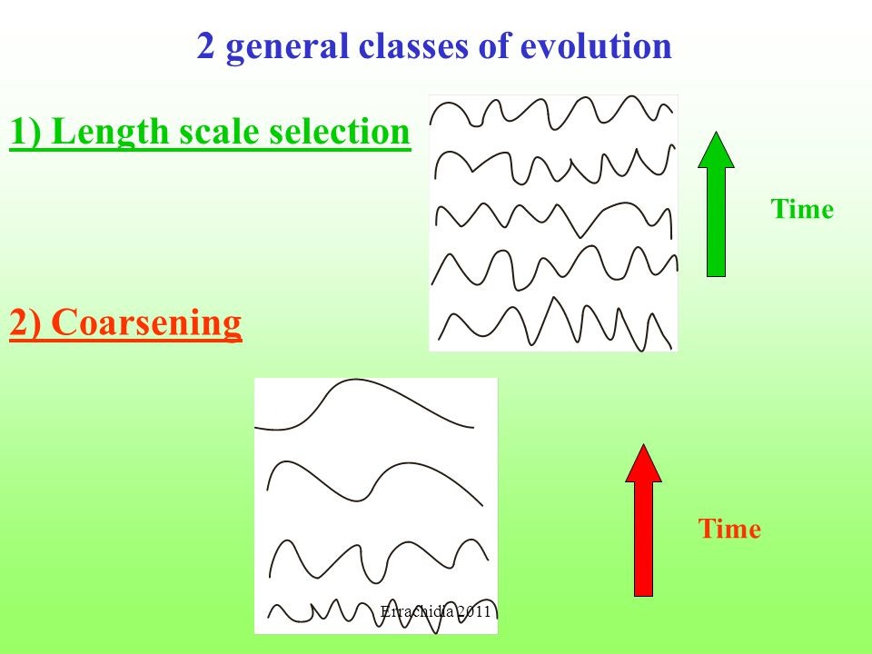 2 general classes of evolution 1) Length scale selection Time 2) Coarsening Time Errachidia 2011