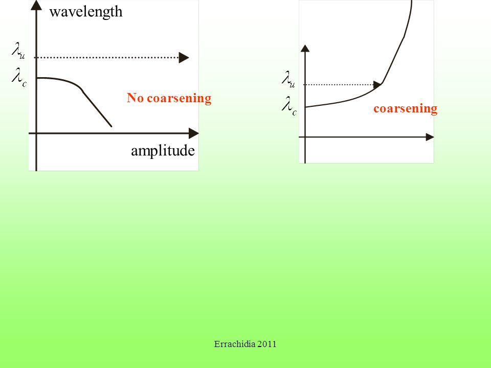 wavelength amplitude No coarsening coarsening Errachidia 2011