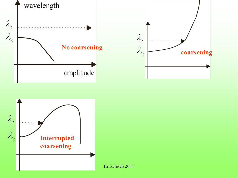 wavelength amplitude No coarsening coarsening Interrupted coarsening Errachidia 2011