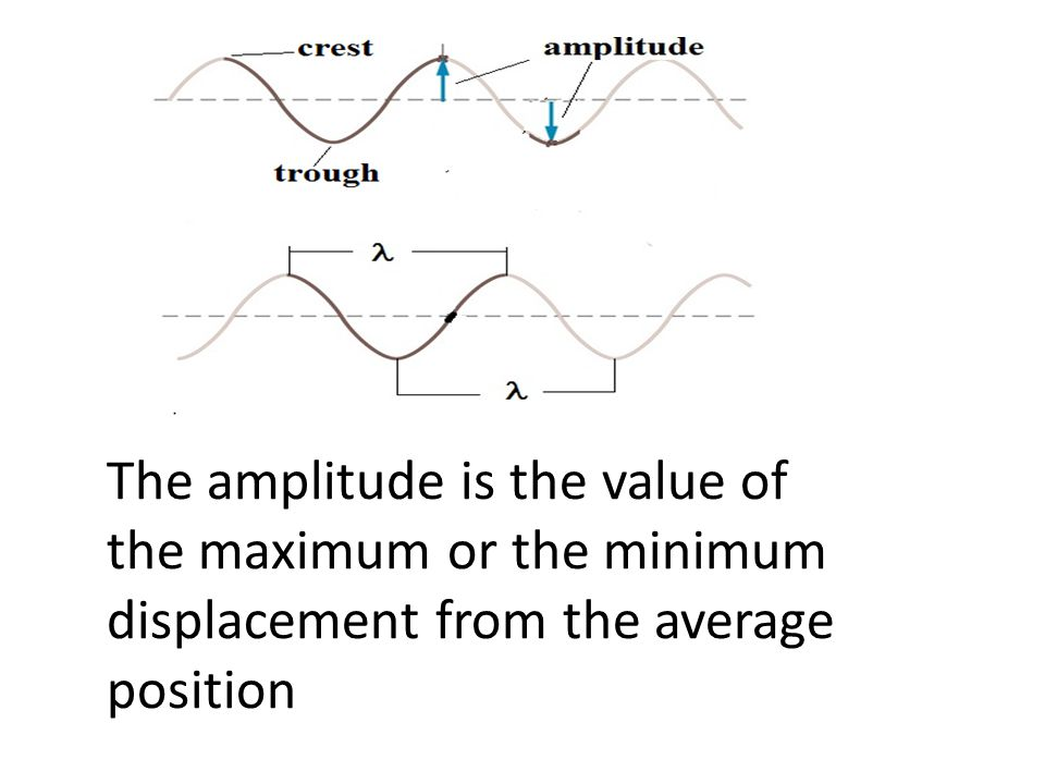 The amplitude is the value of the maximum or the minimum displacement from the average position