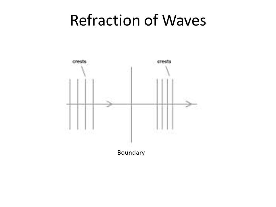 Boundary Refraction of Waves