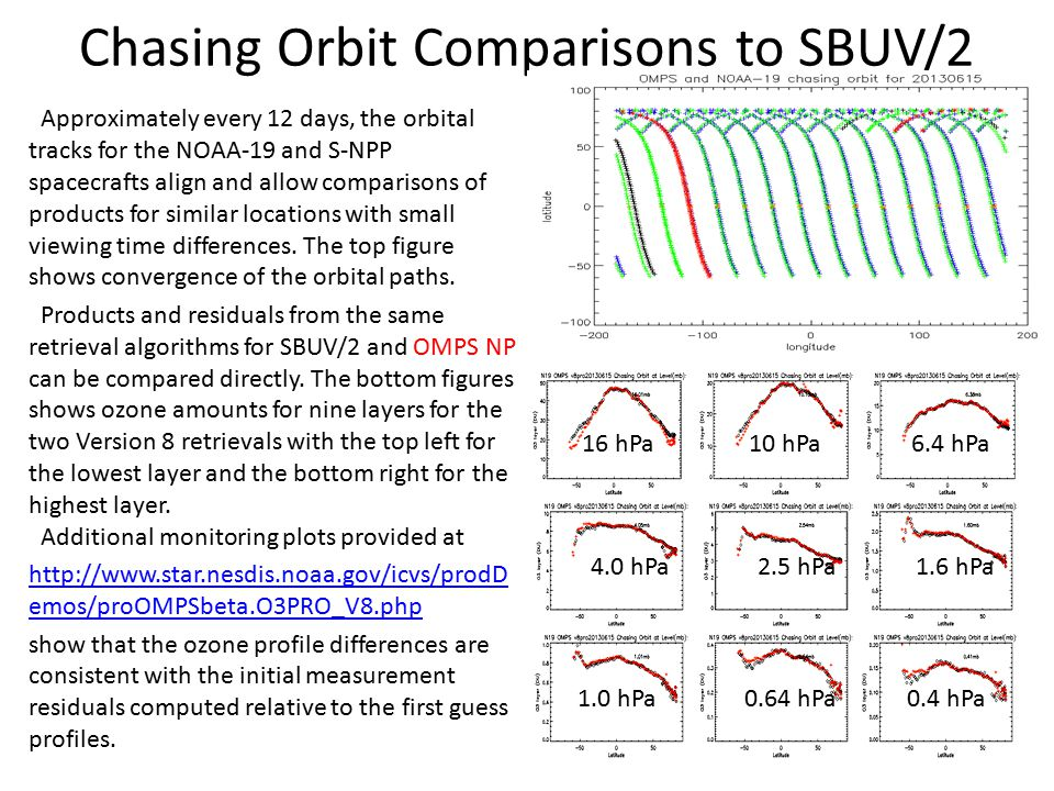 Chasing Orbit Comparisons to SBUV/2 Approximately every 12 days, the orbital tracks for the NOAA-19 and S-NPP spacecrafts align and allow comparisons of products for similar locations with small viewing time differences.