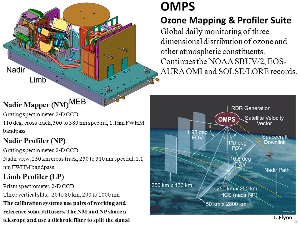 OMPS Ozone Mapping & Profiler Suite Global daily monitoring of three dimensional distribution of ozone and other atmospheric constituents.