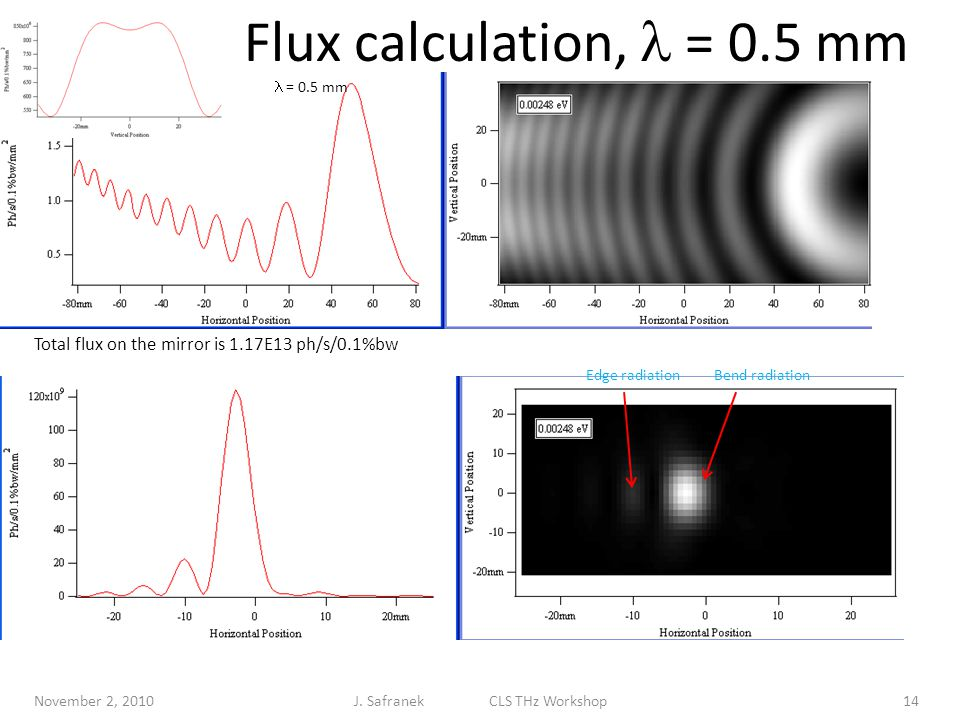 Flux calculation, = 0.5 mm November 2, 201014 = 0.5 mm = 0.1 mm Total flux on the mirror is 1.17E13 ph/s/0.1%bw Bend radiationEdge radiation J.