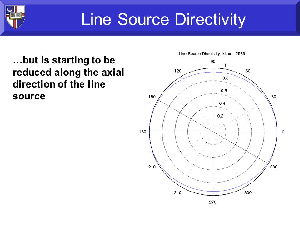 29 Line Source Directivity …but is starting to be reduced along the axial direction of the line source