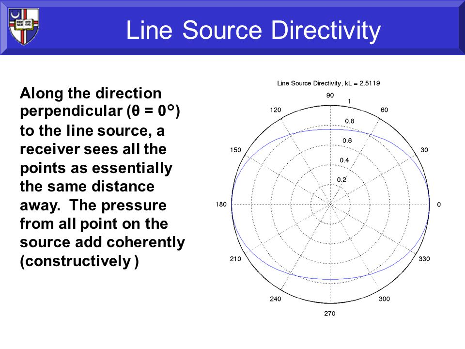 35 Line Source Directivity Along the direction perpendicular (θ = 0°) to the line source, a receiver sees all the points as essentially the same distance away.