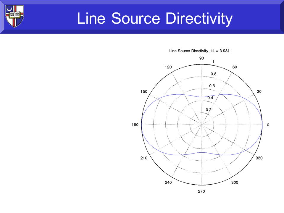39 Line Source Directivity