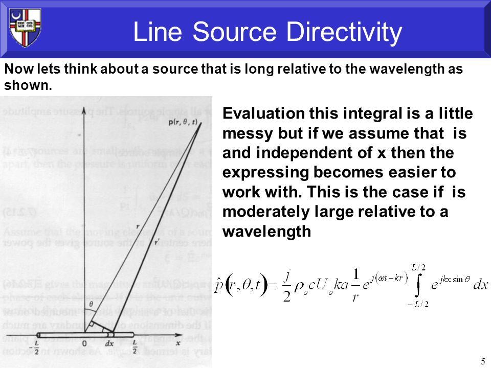 16 Line Source Directivity When the kL is small, (length is smaller then the wavelength).