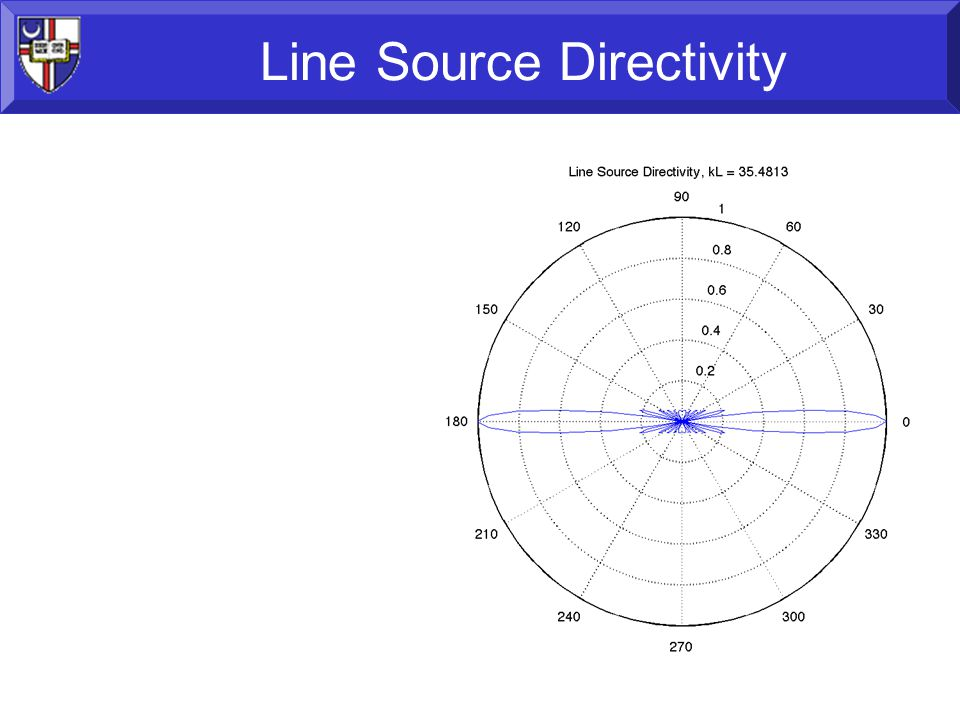 58 Line Source Directivity