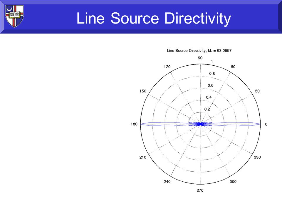 63 Line Source Directivity