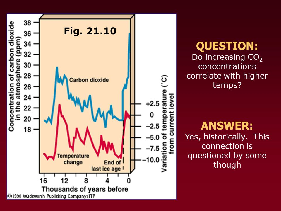 Fig. 21.10 QUESTION: Do increasing CO 2 concentrations correlate with higher temps.