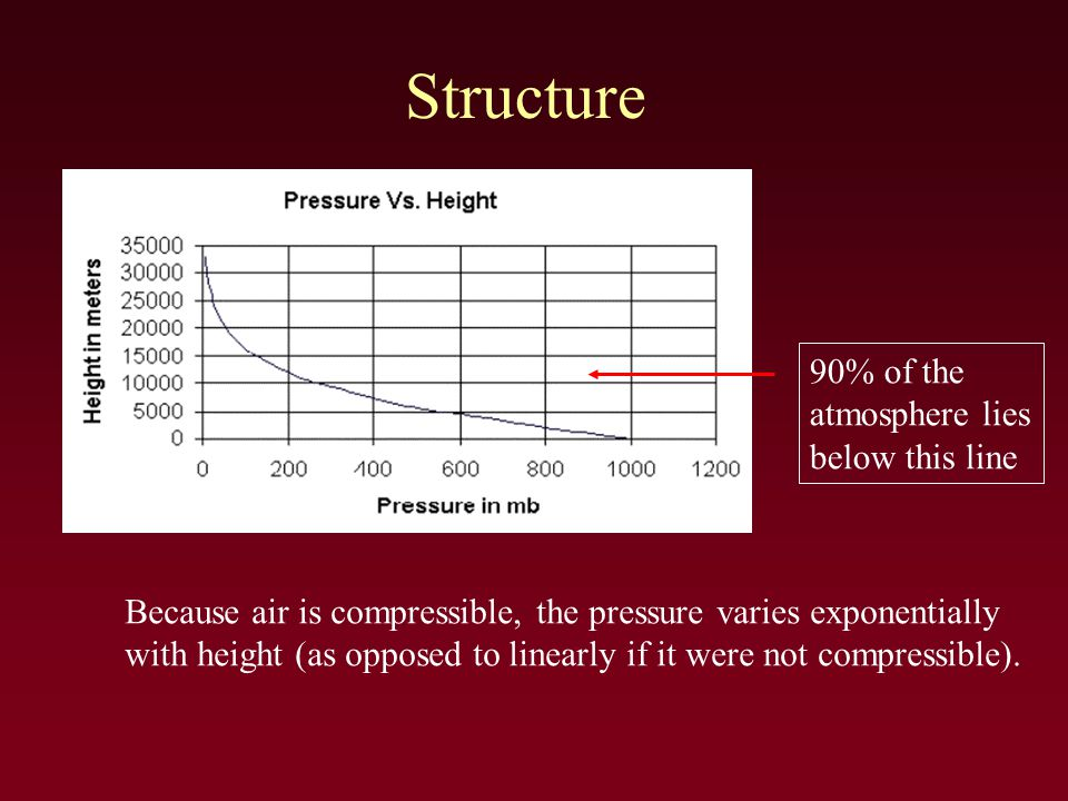 Structure Because air is compressible, the pressure varies exponentially with height (as opposed to linearly if it were not compressible).