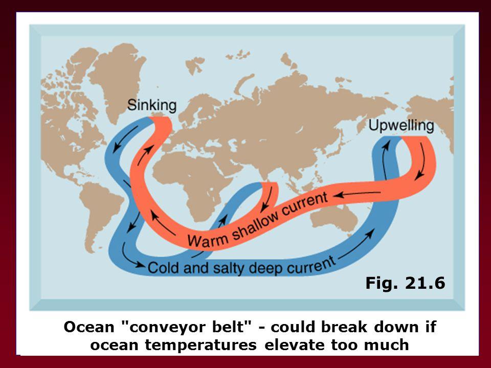 Fig. 21.6 Ocean conveyor belt - could break down if ocean temperatures elevate too much