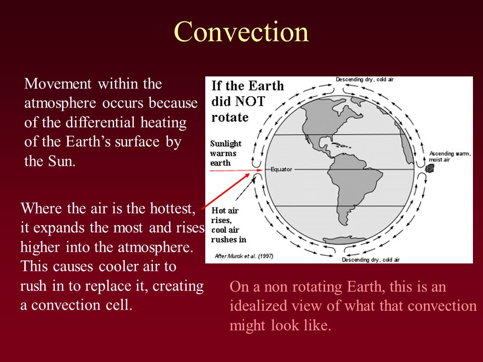 Convection Movement within the atmosphere occurs because of the differential heating of the Earth's surface by the Sun.