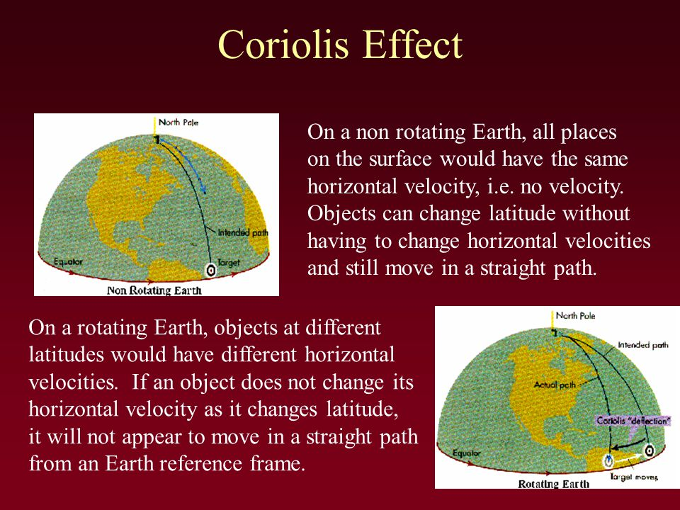 Coriolis Effect On a non rotating Earth, all places on the surface would have the same horizontal velocity, i.e.