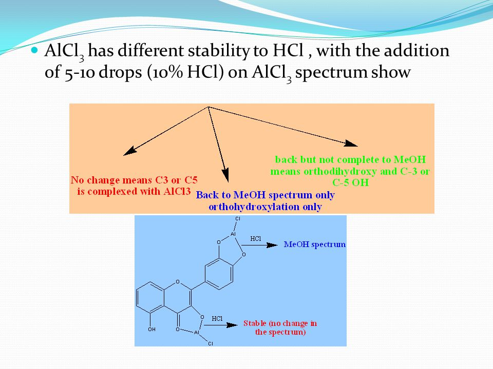 AlCl 3 has different stability to HCl, with the addition of 5-10 drops (10% HCl) on AlCl 3 spectrum show