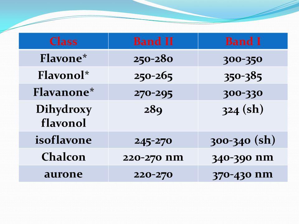 ClassBand IIBand I Flavone*250-280300-350 Flavonol*250-265350-385 Flavanone*270-295300-330 Dihydroxy flavonol 289324 (sh) isoflavone245-270300-340 (sh) Chalcon220-270 nm340-390 nm aurone220-270370-430 nm