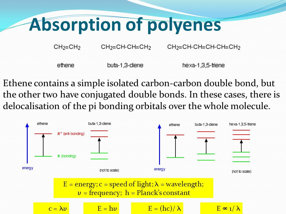 Absorption of polyenes Ethene contains a simple isolated carbon-carbon double bond, but the other two have conjugated double bonds.