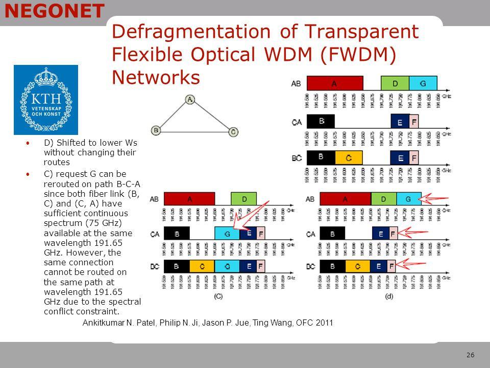 26 NEGONET Defragmentation of Transparent Flexible Optical WDM (FWDM) Networks D) Shifted to lower Ws without changing their routes C) request G can be rerouted on path B-C-A since both fiber link (B, C) and (C, A) have sufficient continuous spectrum (75 GHz) available at the same wavelength 191.65 GHz.