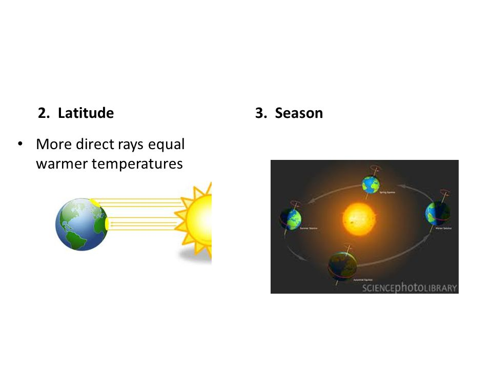 2. Latitude3. Season More direct rays equal warmer temperatures