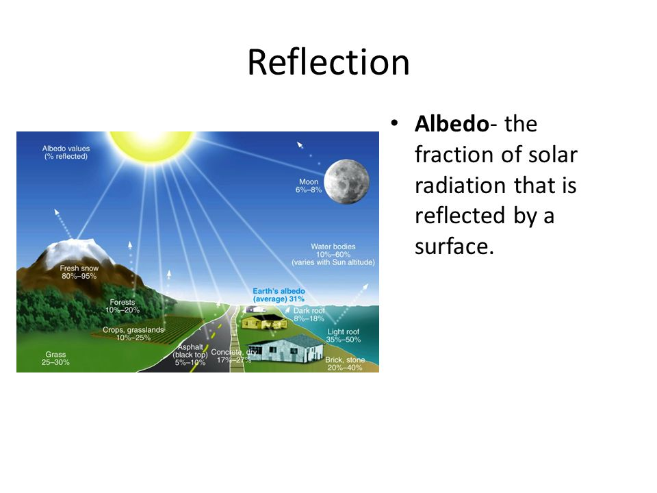 Reflection Albedo- the fraction of solar radiation that is reflected by a surface.