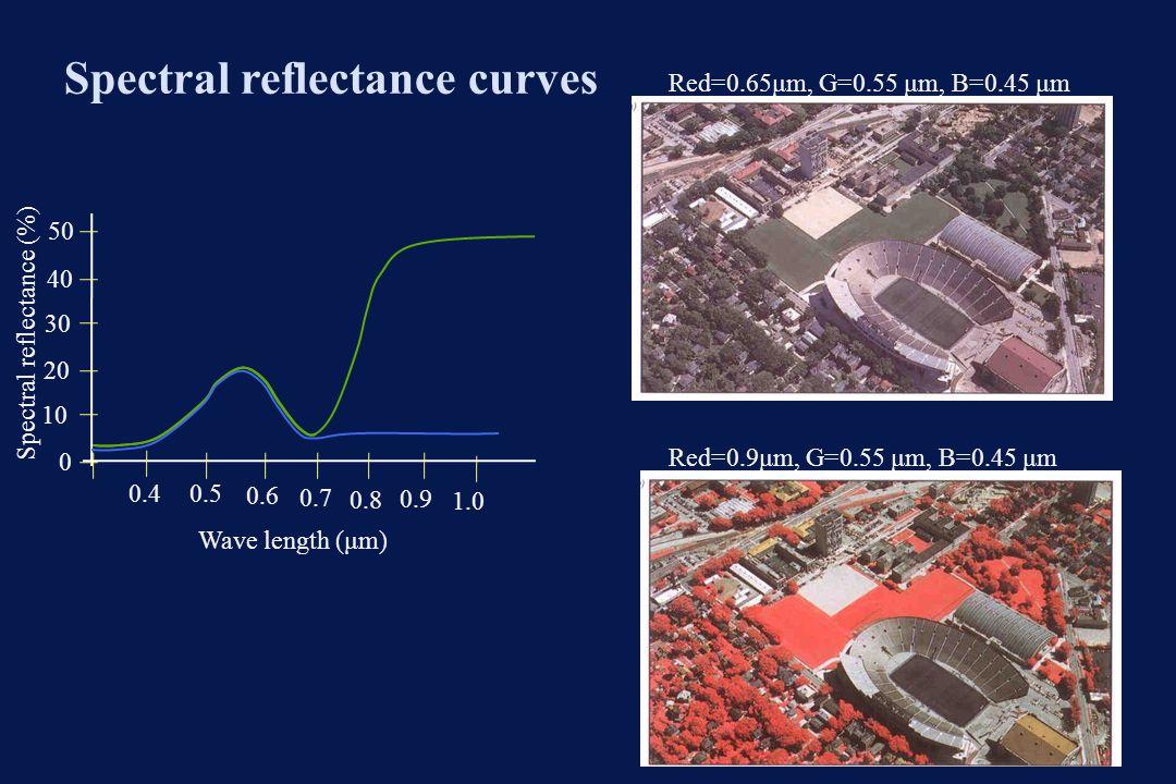 Spectral reflectance curves Red=0.65μm, G=0.55 μm, B=0.45 μm Red=0.9μm, G=0.55 μm, B=0.45 μm Spectral reflectance (%) 0.9 0 10 20 30 40 50 0.4 0.5 0.6
