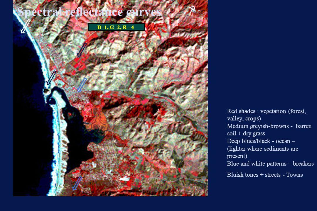 Red shades : vegetation (forest, valley, crops) Medium greyish-browns - barren soil + dry grass Deep blues/black - ocean – (lighter where sediments ar